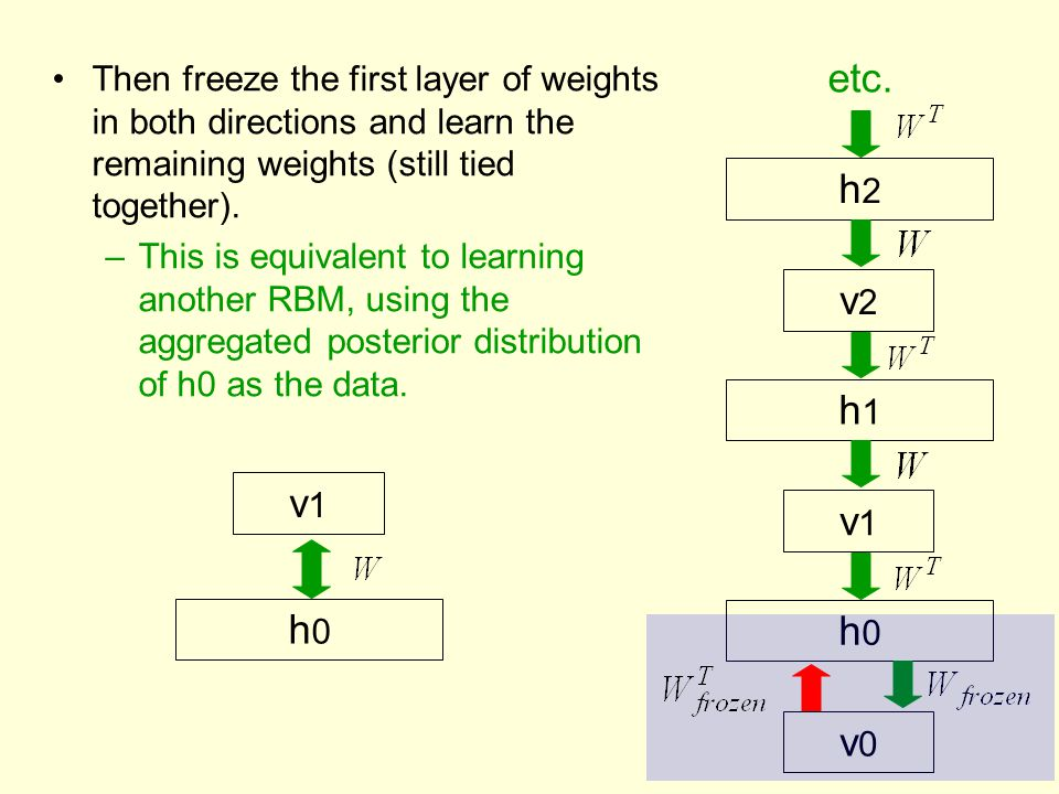 Then freeze the first layer of weights in both directions and learn the remaining weights (still tied together). –This is equivalent to learning anoth
