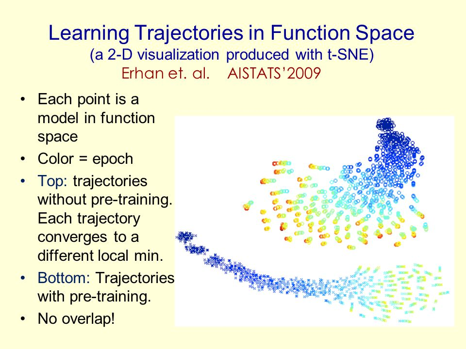 Learning Trajectories in Function Space (a 2-D visualization produced with t-SNE) Each point is a model in function space Color = epoch Top: trajector