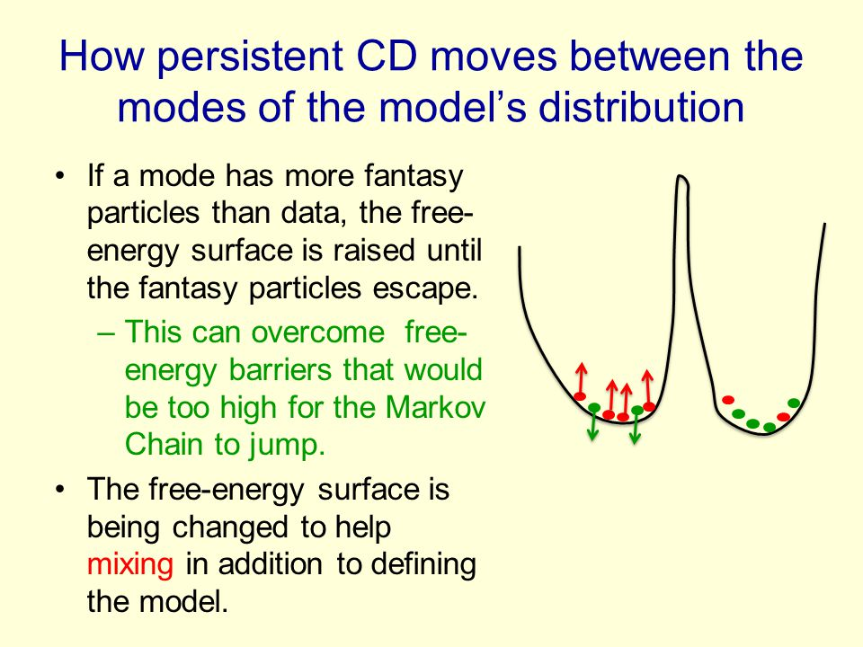 How persistent CD moves between the modes of the model's distribution If a mode has more fantasy particles than data, the free- energy surface is rais