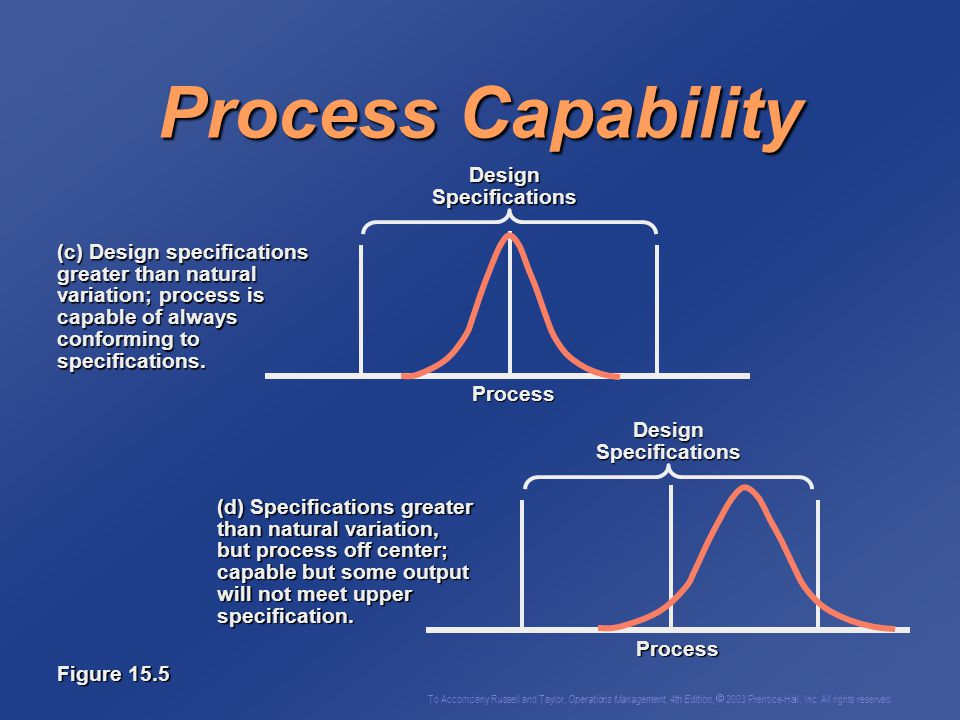 To Accompany Russell and Taylor, Operations Management, 4th Edition,  2003 Prentice-Hall, Inc. All rights reserved. Process Capability (b) Design spe