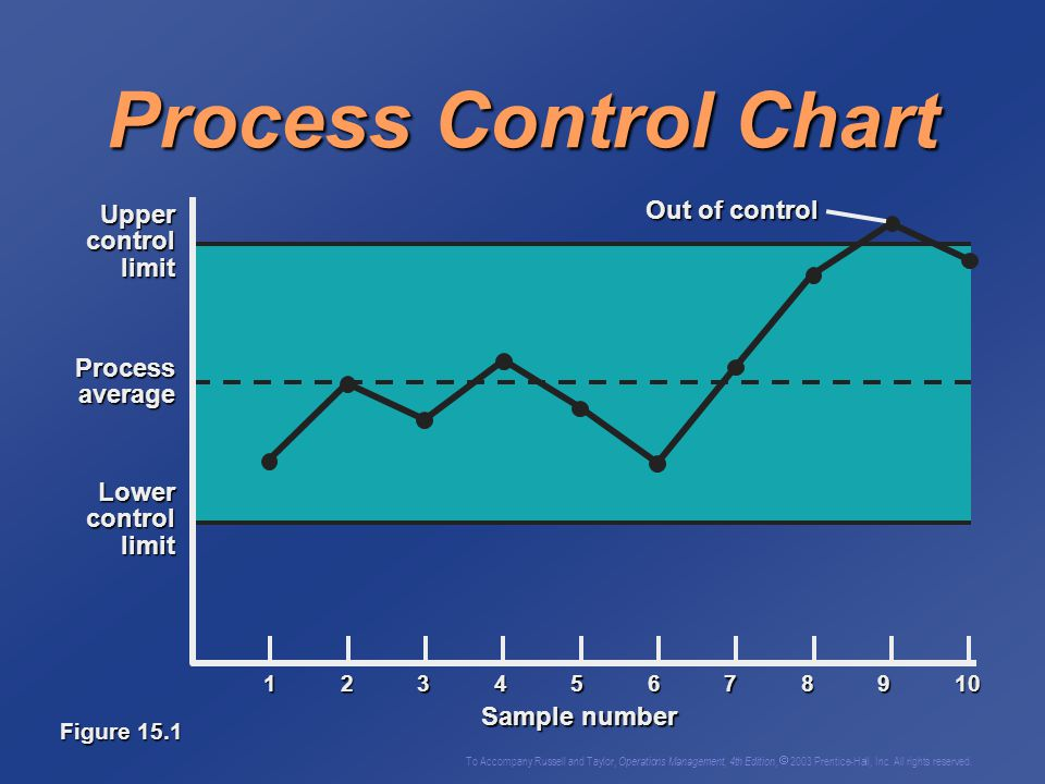 To Accompany Russell and Taylor, Operations Management, 4th Edition,  2003 Prentice-Hall, Inc. All rights reserved. Control Charts Graph establishing