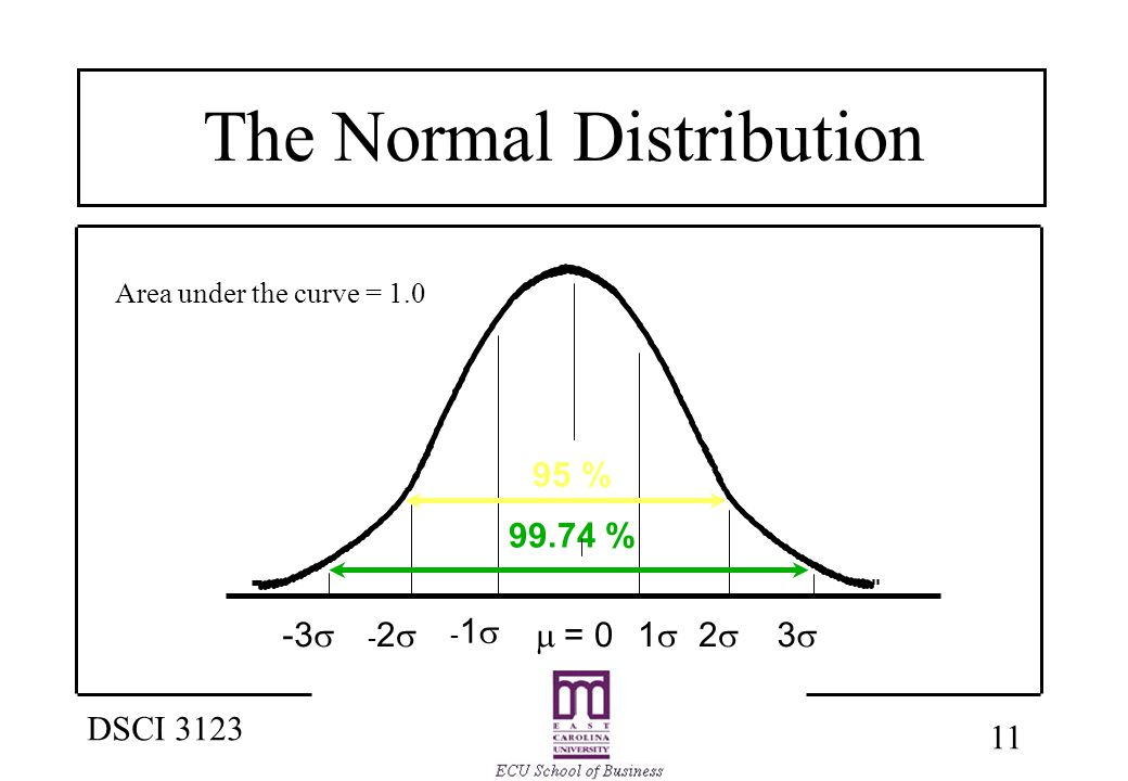 11 DSCI 3123 The Normal Distribution  = 0 1  22 33 -1-1 -2-2 -3  99.74 % 95 % Area under the curve = 1.0