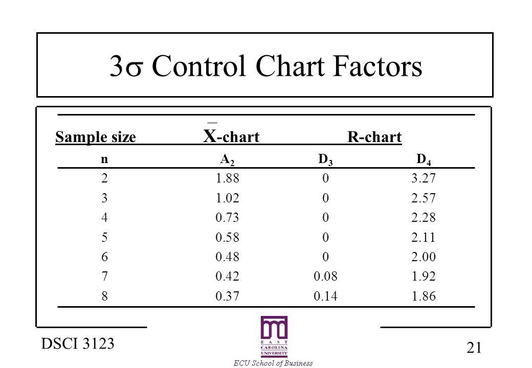 21 DSCI 3123 3  Control Chart Factors Sample size X -chartR-chart nA 2 D 3 D 4 21.8803.27 31.0202.57 40.7302.28 50.5802.11 60.4802.00 70.420.081.92 80.370.141.86