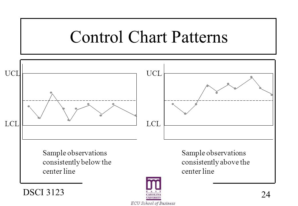24 DSCI 3123 UCL LCL UCL Sample observations consistently below the center line Sample observations consistently above the center line Control Chart Patterns