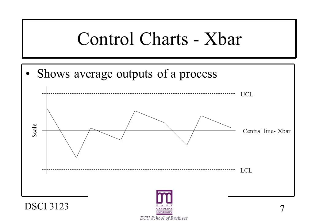 8 DSCI 3123 Control Charts - R Shows the uniformity/dispersion of the process UCL LCL Central line- Rbar Scale