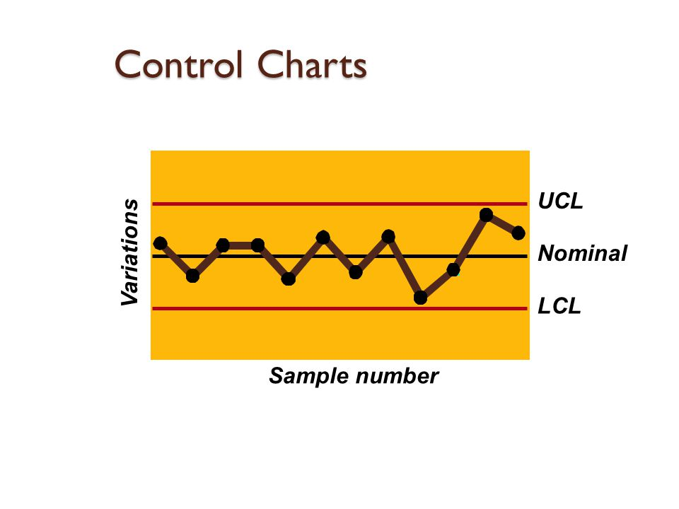 Nominal UCL LCL Variations Sample number Control Charts