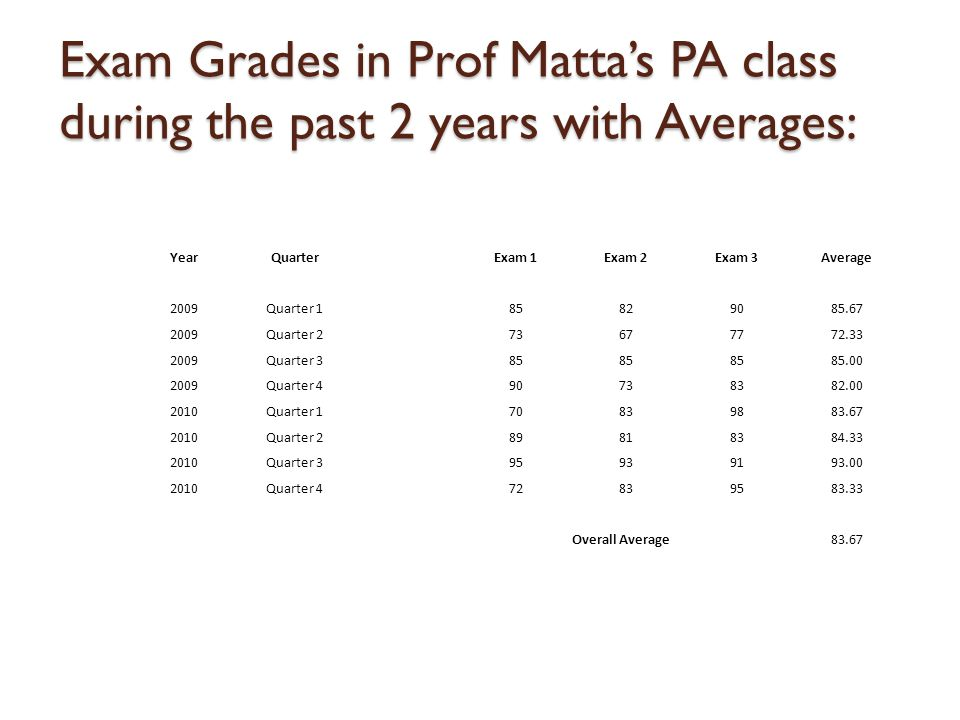 Exam Grades in Prof Matta's PA class during the past 2 years with Averages: YearQuarterExam 1Exam 2Exam 3Average 2009Quarter 185829085.67 2009Quarter 273677772.33 2009Quarter 385 85.00 2009Quarter 490738382.00 2010Quarter 170839883.67 2010Quarter 289818384.33 2010Quarter 395939193.00 2010Quarter 472839583.33 Overall Average83.67