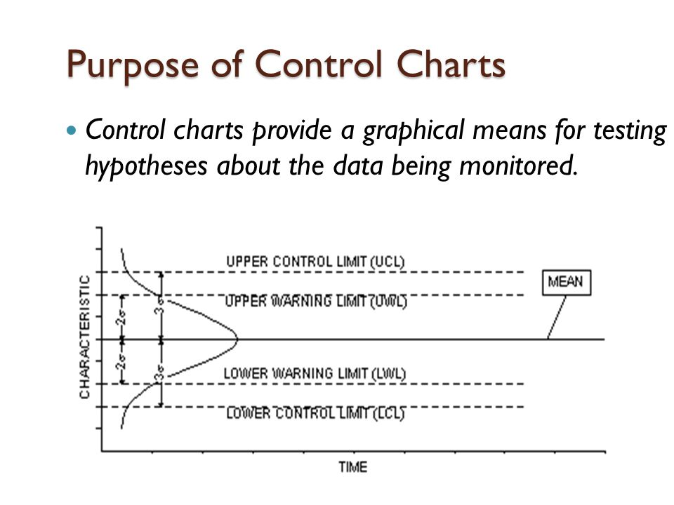 Control Chart Factors TABLE 5.1 FACTORS FOR CALCULATING THREE-SIGMA LIMITS FOR  THE x -CHART AND R -CHART Size of Sample ( n ) Factor for UCL and LCL for x -Chart ( A 2 ) Factor for LCL for R -Chart ( D 3 ) Factor for UCL for R -Chart ( D 4 ) 21.88003.267 31.02302.575 40.72902.282 50.57702.115 60.48302.004 70.4190.0761.924 80.3730.1361.864 90.3370.1841.816 100.3080.2231.777