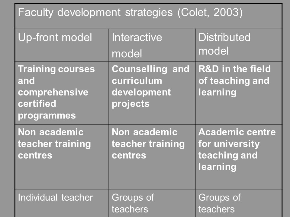 Faculty development strategies (Colet, 2003) Up-front modelInteractive model Distributed model Training courses and comprehensive certified programmes Counselling and curriculum development projects R&D in the field of teaching and learning Non academic teacher training centres Academic centre for university teaching and learning Individual teacherGroups of teachers