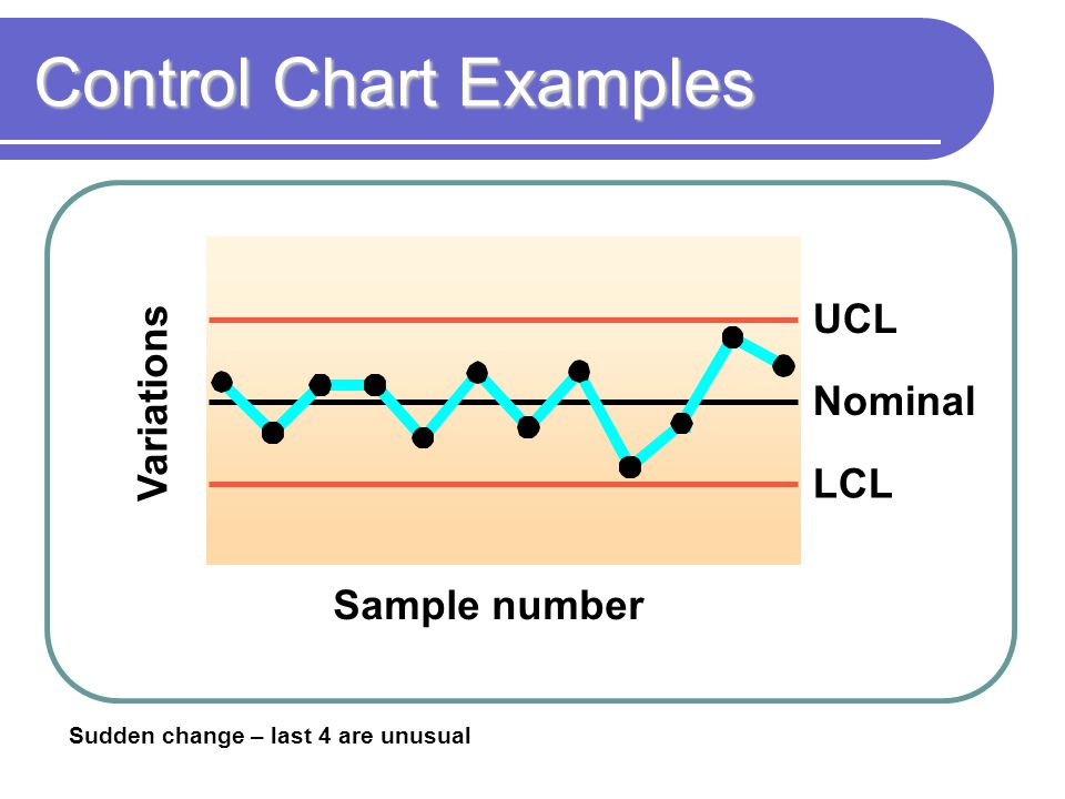 Control Chart Examples Nominal UCL LCL Sample number Variations Sudden change – last 4 are unusual