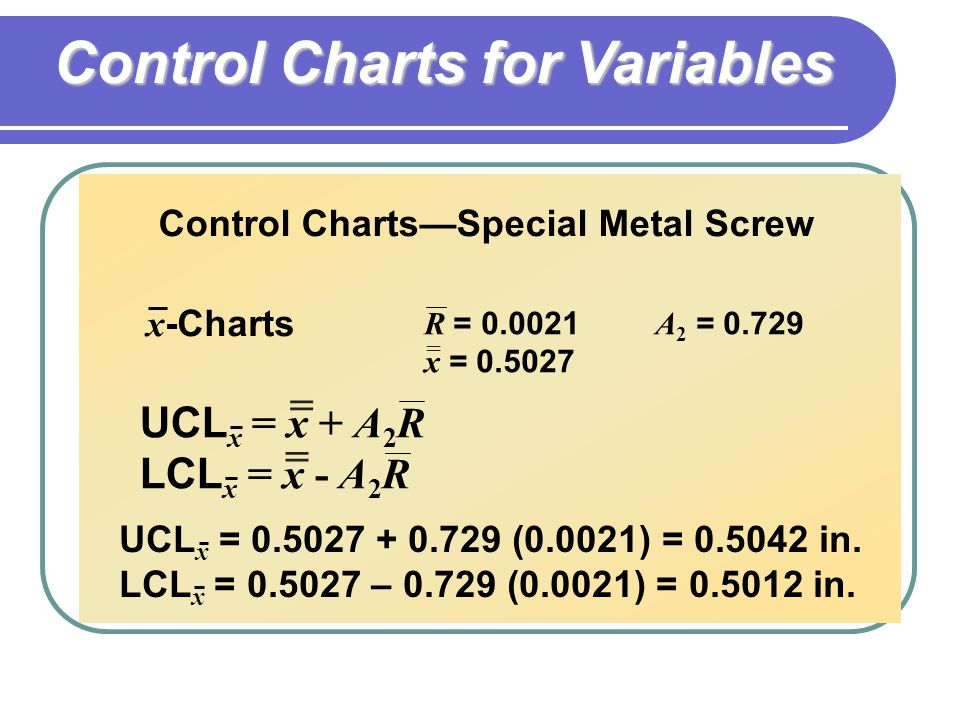 Control Charts—Special Metal Screw x -Charts UCL x = 0.5027 + 0.729 (0.0021) = 0.5042 in.