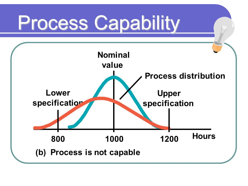 Process Capability Nominal value Hours Upper specification Lower specification Process distribution (b) Process is not capable 80010001200