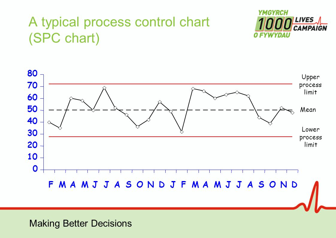 Making Better Decisions Upper process limit Mean Lower process limit A typical process control chart (SPC chart)