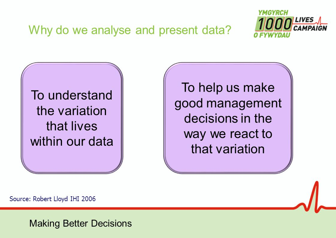 Making Better Decisions But often we have presented data in a different way...