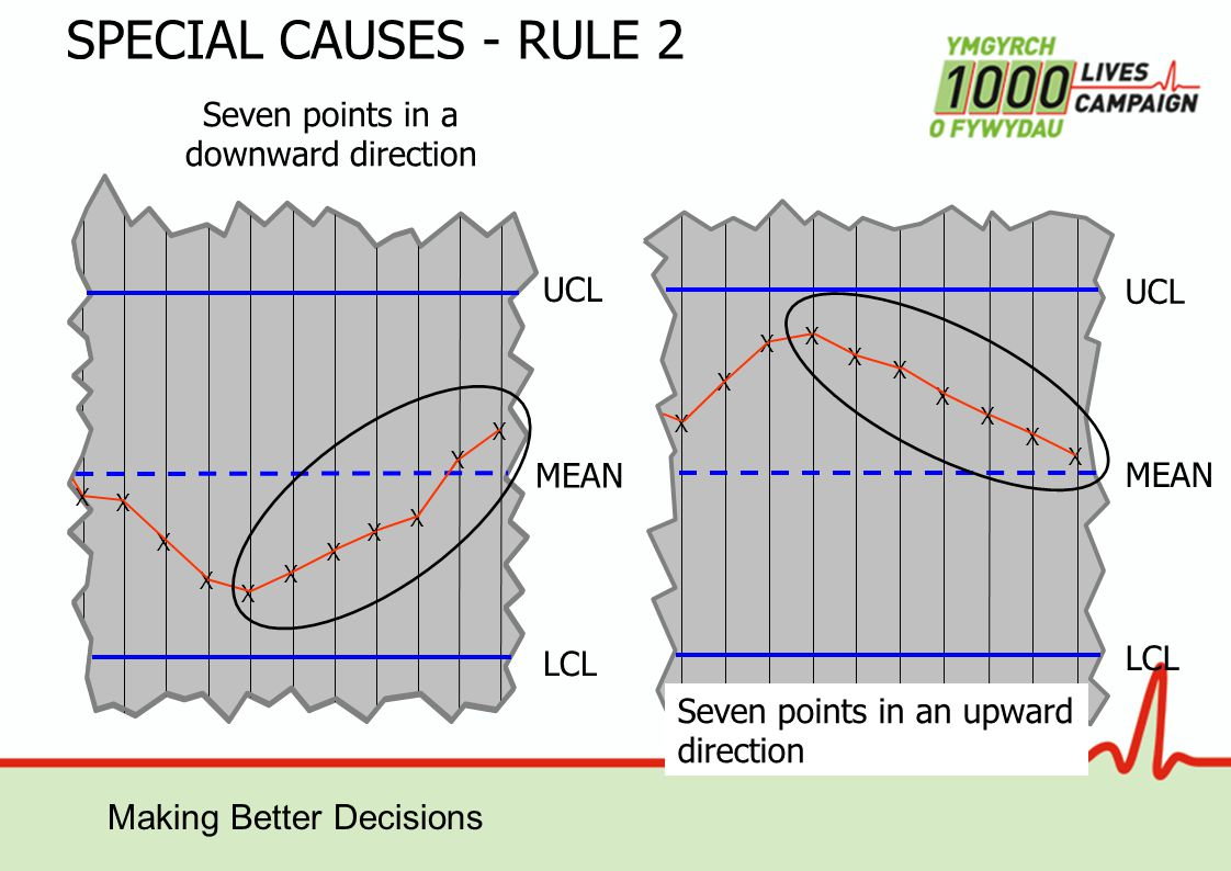 Making Better Decisions MEAN Seven points in a downward direction SPECIAL CAUSES - RULE 2 LCL UCL LCL UCL X X X X X X X X X X X X X X X X X X X X X Seven points in an upward direction