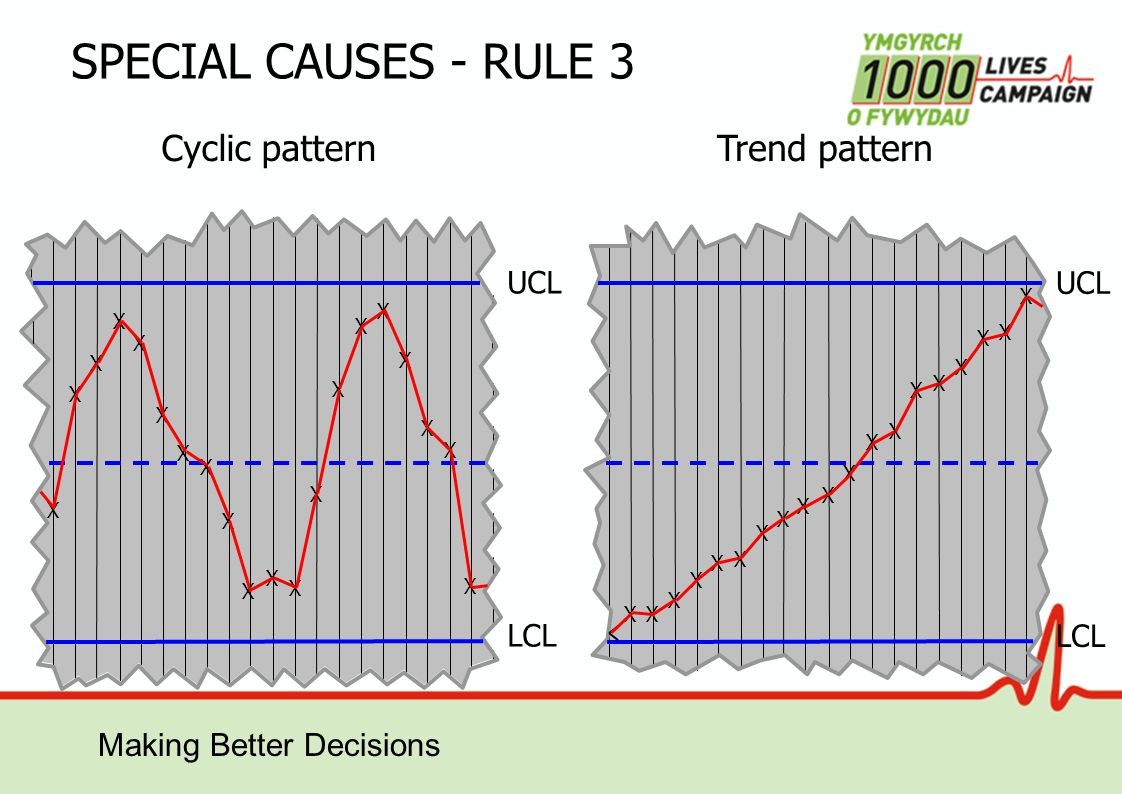 Making Better Decisions SPECIAL CAUSES - RULE 3 X X X X X X X X X X X X X X X X X X X X Cyclic pattern X X X X X X X X X X X X X X X X X X X LCL UCL LCL UCL Trend pattern