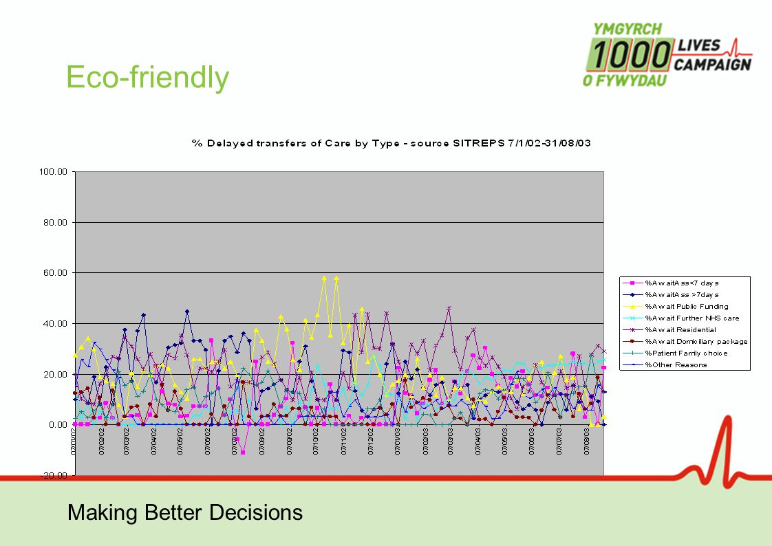 Making Better Decisions SPC tools Baseline  http://www.valuesystemdesign.com Winchart from Prism Europe  http://www.winchart.net/ Chartrunner from PQ Systems  http://www.pqsystems.com/products/SPC/CHARTrunner/CH ARTrunner.php