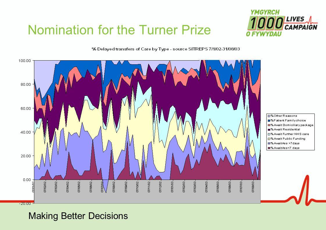 Making Better Decisions Upper process limit Mean Lower process limit A typical process control chart (SPC chart)