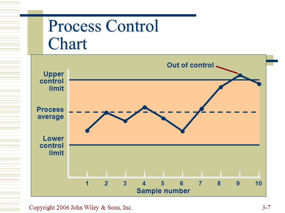Copyright 2006 John Wiley & Sons, Inc.3-7 Process Control Chart 12345678910 Sample number Uppercontrollimit Processaverage Lowercontrollimit Out of control