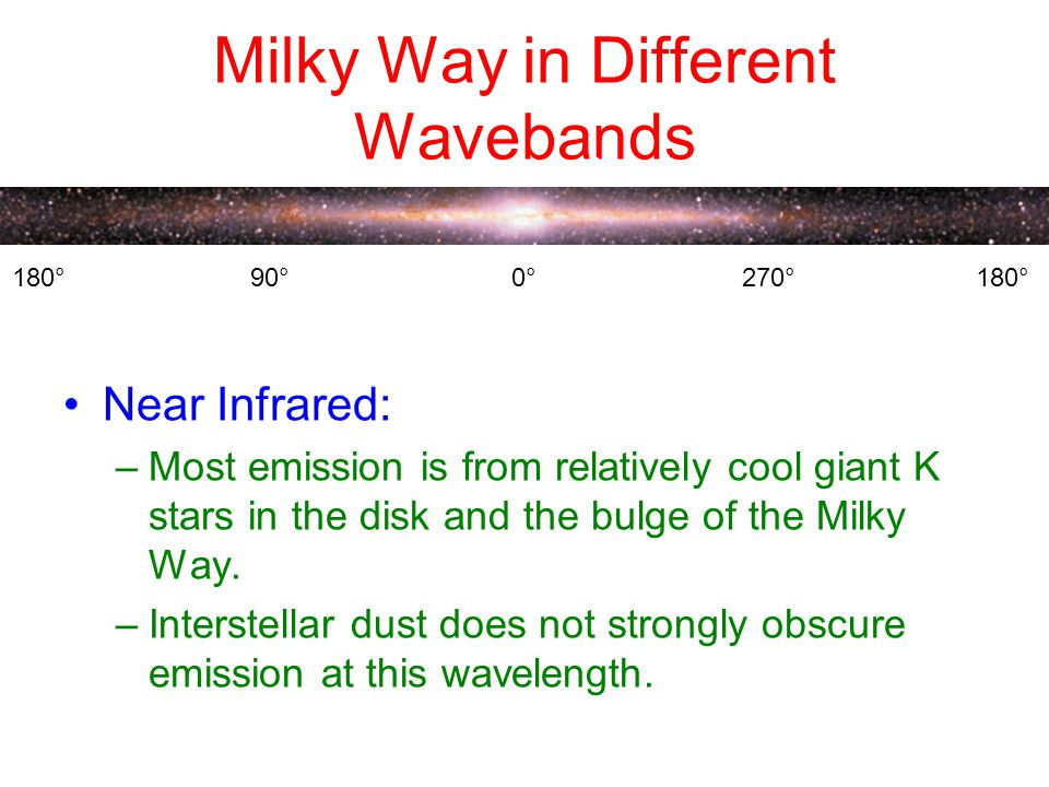 Milky Way in Different Wavebands Near Infrared: –Most emission is from relatively cool giant K stars in the disk and the bulge of the Milky Way.