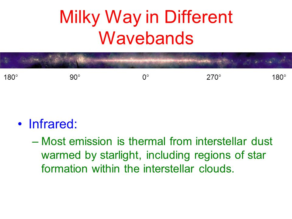 Milky Way in Different Wavebands Infrared: –Most emission is thermal from interstellar dust warmed by starlight, including regions of star formation within the interstellar clouds.