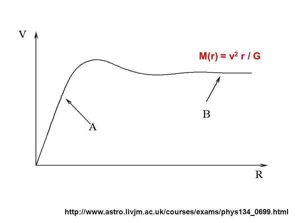 http://www.astro.livjm.ac.uk/courses/exams/phys134_0699.html M(r) = v 2 r / G