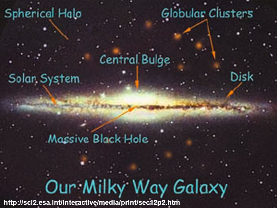 Copyright David Hogg cosmo.nyu.edu/hogg/rc3/cosmo.nyu.edu/hogg/rc3/ E or S or Irr.