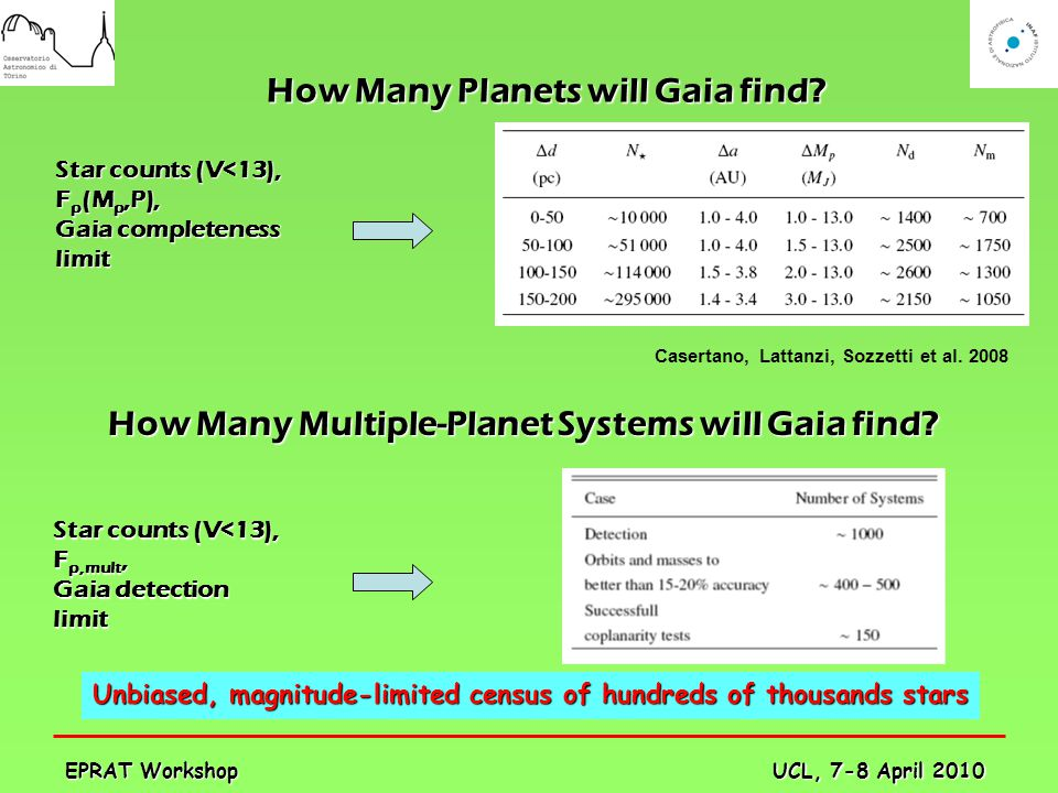 UCL, 7-8 April 2010 EPRAT Workshop How Many Planets will Gaia find? How Many Multiple-Planet Systems will Gaia find? Star counts (V<13), F p (M p,P),