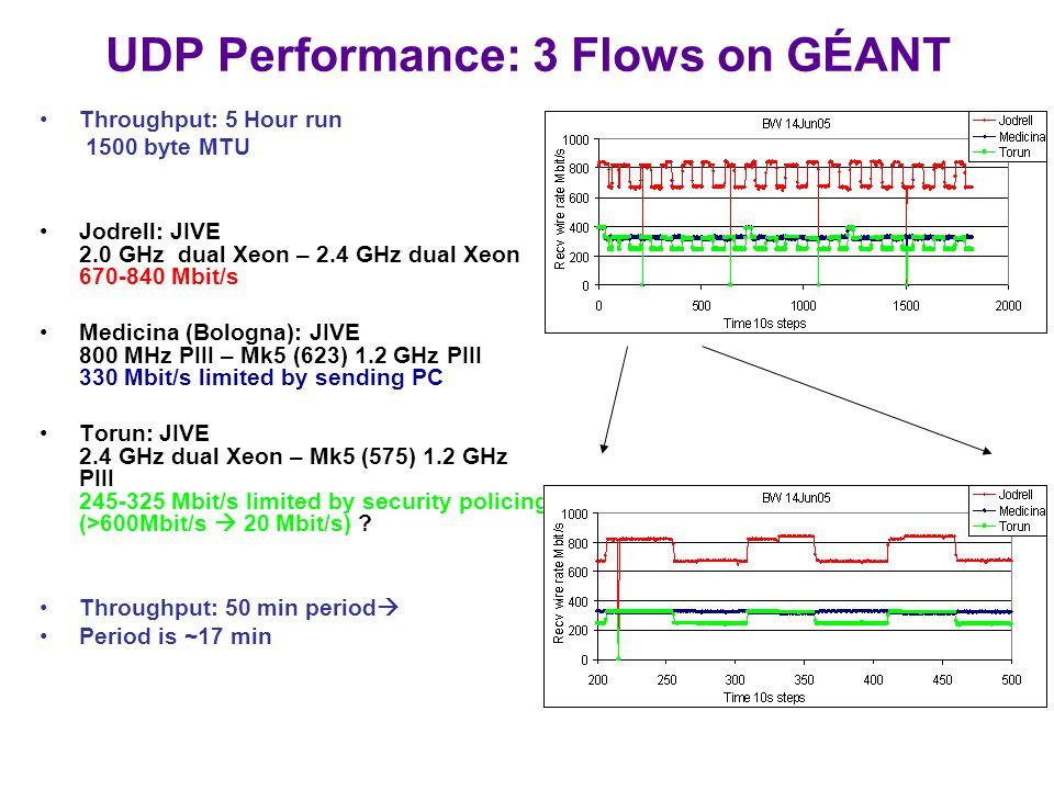 UDP Performance: 3 Flows on GÉANT Throughput: 5 Hour run 1500 byte MTU Jodrell: JIVE 2.0 GHz dual Xeon – 2.4 GHz dual Xeon 670-840 Mbit/s Medicina (Bologna): JIVE 800 MHz PIII – Mk5 (623) 1.2 GHz PIII 330 Mbit/s limited by sending PC Torun: JIVE 2.4 GHz dual Xeon – Mk5 (575) 1.2 GHz PIII 245-325 Mbit/s limited by security policing (>600Mbit/s  20 Mbit/s) .