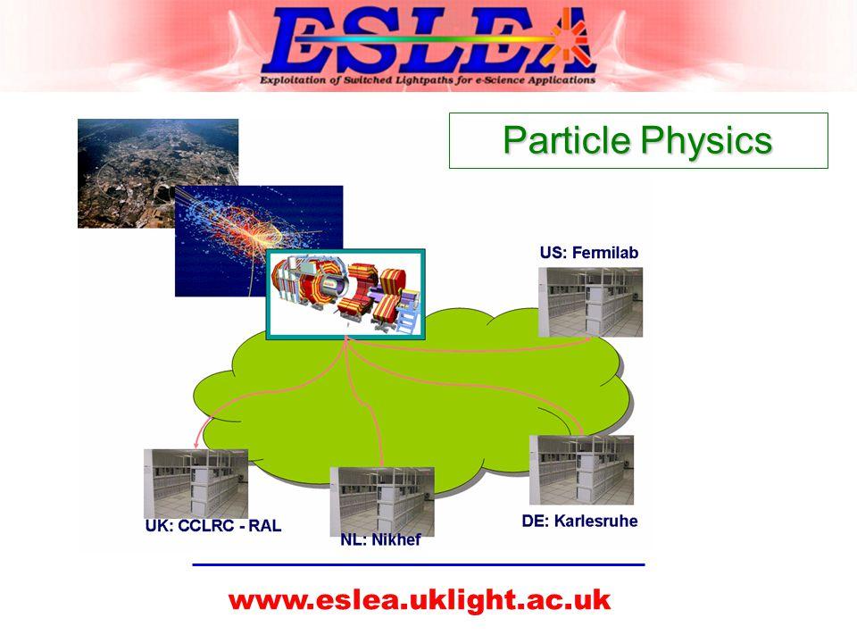 www.eslea.uklight.ac.uk Particle Physics