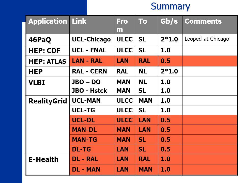 Summary ApplicationLinkFro m ToGb/sComments 46PaQ UCL-ChicagoULCCSL2*1.0 Looped at Chicago HEP: CDF UCL - FNALULCCSL1.0 HEP: ATLAS LAN - RALLANRAL0.5 HEP RAL - CERNRALNL2*1.0 VLBI JBO – DO JBO - Hstck MAN NL SL 1.0 RealityGrid UCL-MANULCCMAN1.0 UCL-TGULCCSL1.0 UCL-DLULCCLAN0.5 MAN-DLMANLAN0.5 MAN-TGMANSL0.5 DL-TGLANSL0.5 E-Health DL - RALLANRAL1.0 DL - MANLANMAN1.0