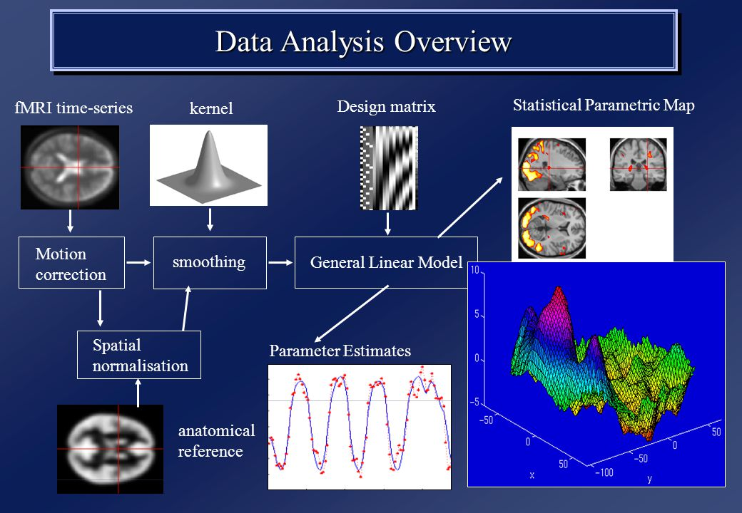 Data Analysis Overview Motion correction smoothing Spatial normalisation General Linear Model Statistical Parametric Map fMRI time-series Parameter Estimates Design matrix anatomical reference kernel