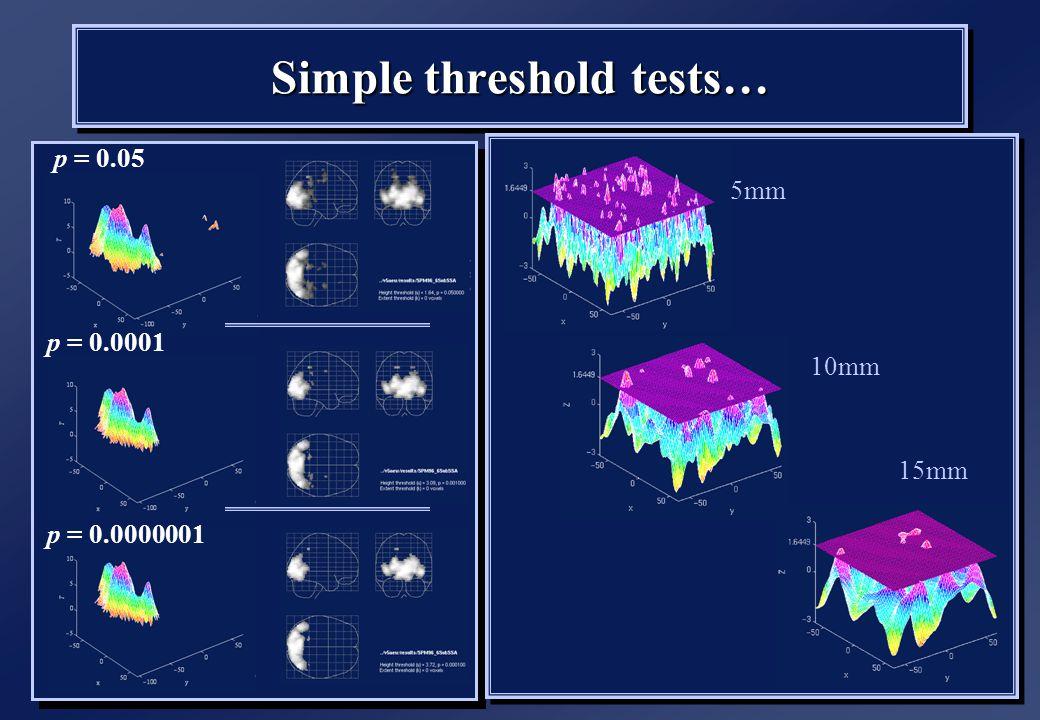p = 0.05 p = 0.0000001 p = 0.0001 Simple threshold tests… 5mm 10mm 15mm
