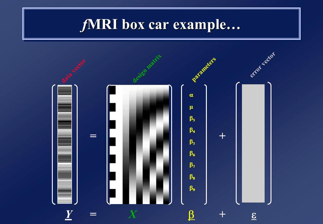 fMRI box car example… =  +  =  +YX data vector design matrix parameters error vector