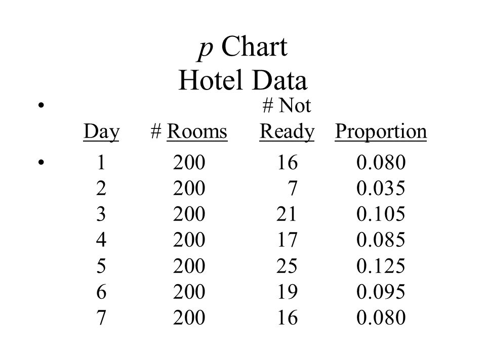 p Chart Hotel Data # Not Day# RoomsReadyProportion 1200160.080 2200 70.035 3200210.105 4200170.085 5200250.125 6200190.095 7200160.080