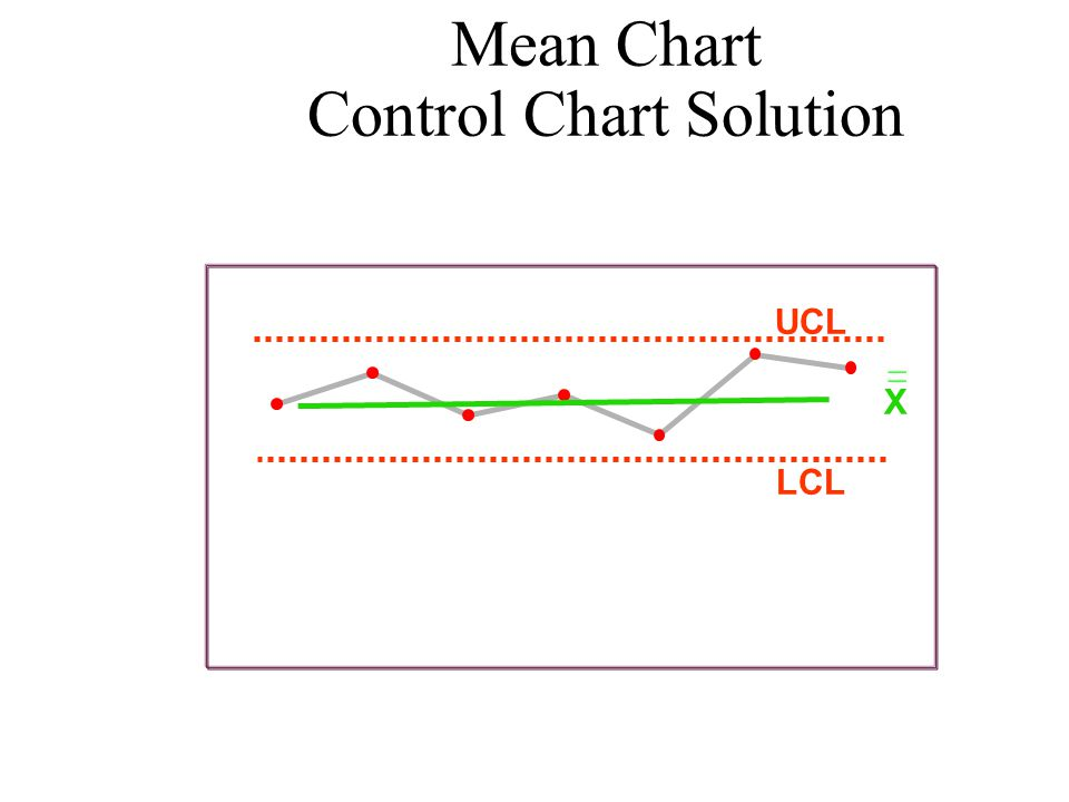 Mean Chart Control Chart Solution UCL LCL 0 2 4 6 8 1234567 Minutes Day X _ _