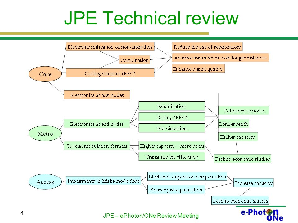 JPE – ePhoton/ONe Review Meeting 5 JPE Technical review ctd.
