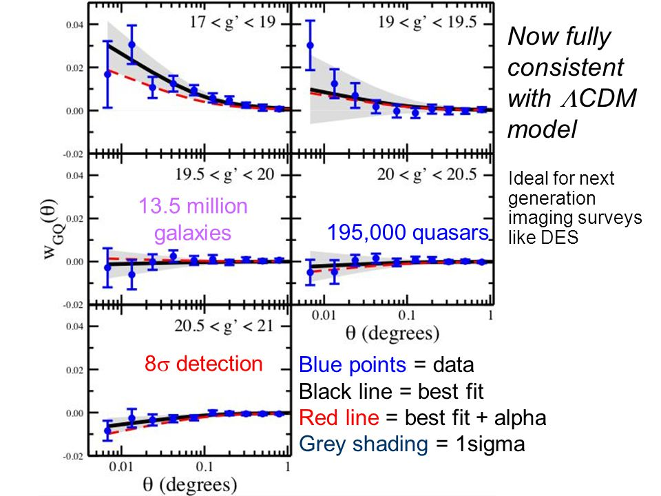 Blue points = data Black line = best fit Red line = best fit + alpha Grey shading = 1sigma 195,000 quasars 13.5 million galaxies 8  detection Now fully consistent with  CDM model Ideal for next generation imaging surveys like DES