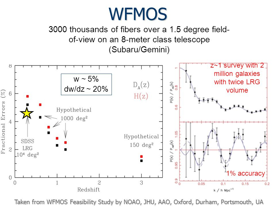 WFMOS 3000 thousands of fibers over a 1.5 degree field- of-view on an 8-meter class telescope (Subaru/Gemini) z~1 survey with 2 million galaxies with twice LRG volume 1% accuracy Taken from WFMOS Feasibility Study by NOAO, JHU, AAO, Oxford, Durham, Portsmouth, UA w ~ 5% dw/dz ~ 20%
