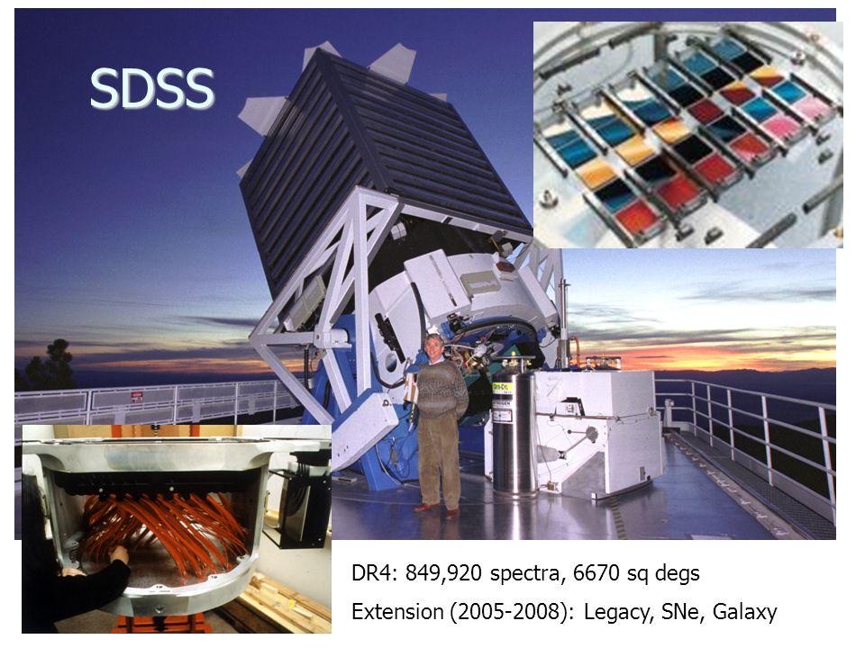 SDSS DR4: 849,920 spectra, 6670 sq degs Extension (2005-2008): Legacy, SNe, Galaxy
