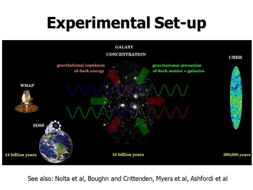 Experimental Set-up See also: Nolta et al, Boughn and Crittenden, Myers et al, Ashfordi et al