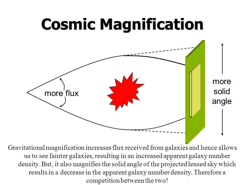 Cosmic Magnification Gravitational magnification increases flux received from galaxies and hence allows us to see fainter galaxies, resulting in an increased apparent galaxy number density.