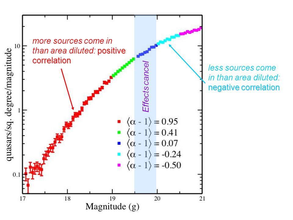 Hunting for quasars Traditional UVX approach to finding quasars uses hyper- planes (Richards et al.