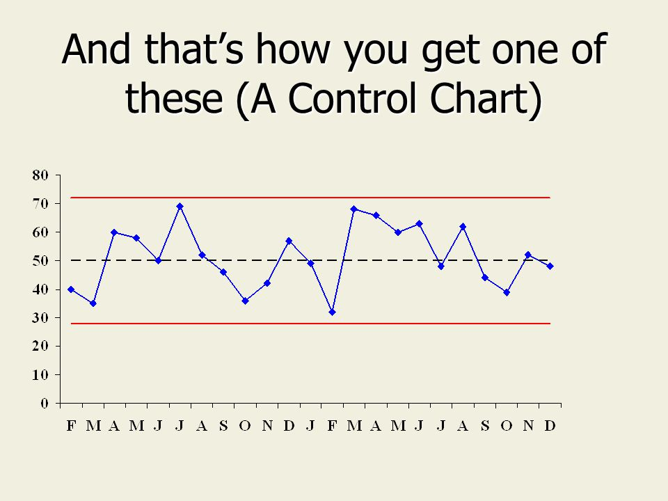 And that's how you get one of these (A Control Chart)