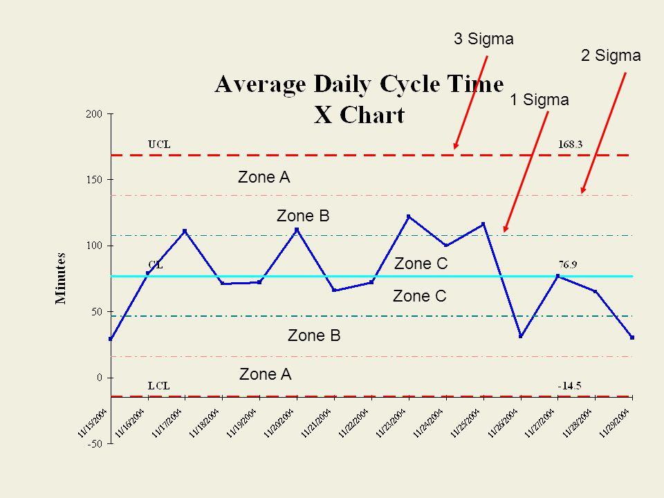 Zone A Zone B Zone C Zone B Zone A 1 Sigma 2 Sigma 3 Sigma