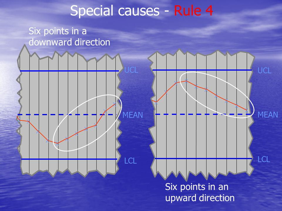 MEAN Six points in a downward direction Special causes - Rule 4 LCL UCL LCL UCL X X X X X X X X X X X X X X X X X X X X X Six points in an upward dire