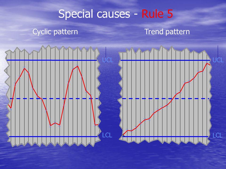 Special causes - Rule 5 X X X X X X X X X X X X X X X X X X X X Cyclic pattern X X X X X X X X X X X X X X X X X X X LCL UCL LCL UCL Trend pattern