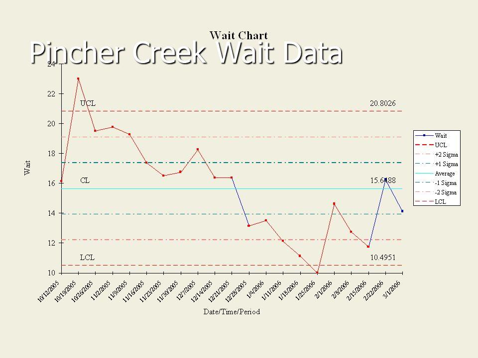 Pincher Creek Wait Data