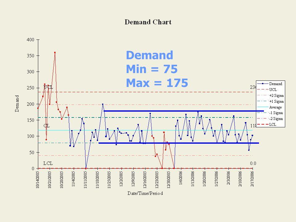 Demand Min = 75 Max = 175