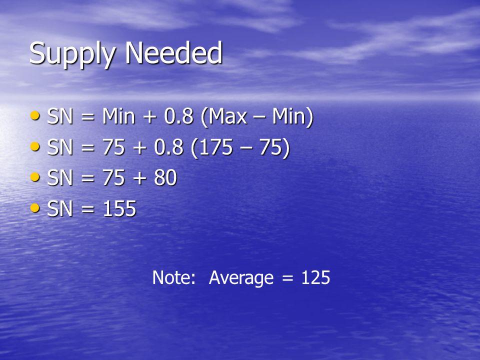 Supply Needed SN = Min + 0.8 (Max – Min) SN = Min + 0.8 (Max – Min) SN = 75 + 0.8 (175 – 75) SN = 75 + 0.8 (175 – 75) SN = 75 + 80 SN = 75 + 80 SN = 155 SN = 155 Note: Average = 125